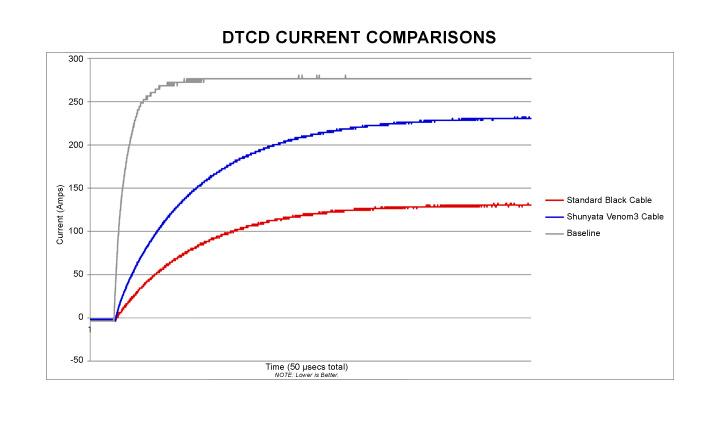 DTCD™ Technology