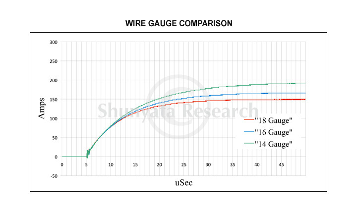 Technical articles shunyata research dtcd technology wire gauge comparison this graph keyboard keysfo Image collections