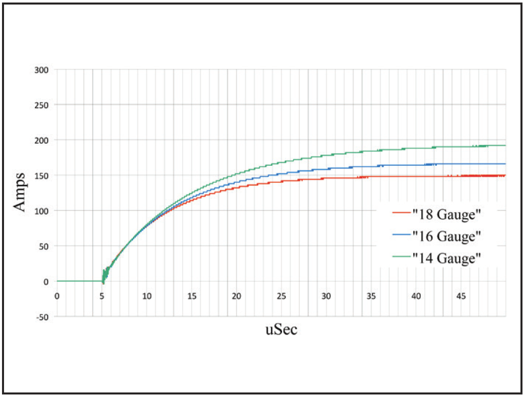 DTCD® illustrates that differences in wire gauge and inductive reactance clearly affect instantaneous current delivery.